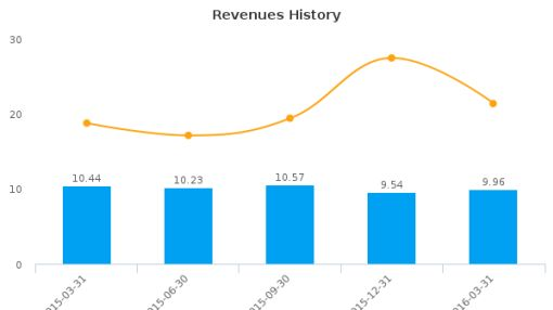 Lantronix, Inc. :LTRX-US: Earnings Analysis: Q3, 2016 By the Numbers